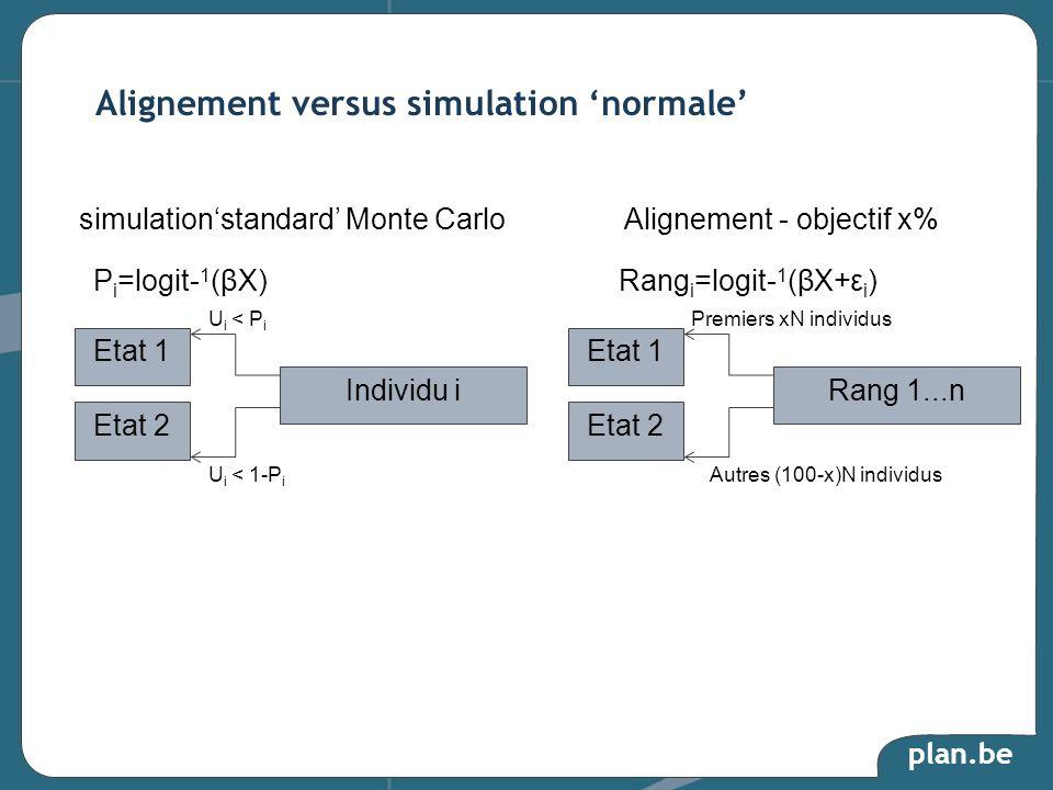 Alignement versus simulation 'normale'
