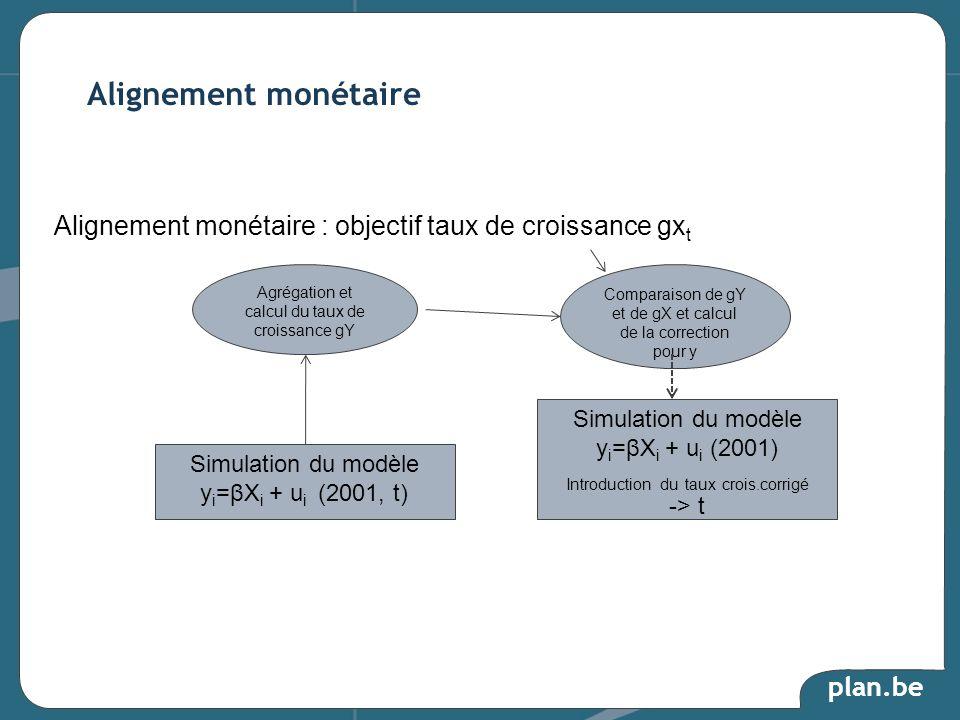 Alignement monétaire Alignement monétaire : objectif taux de croissance gxt. Agrégation et calcul du taux de croissance gY.