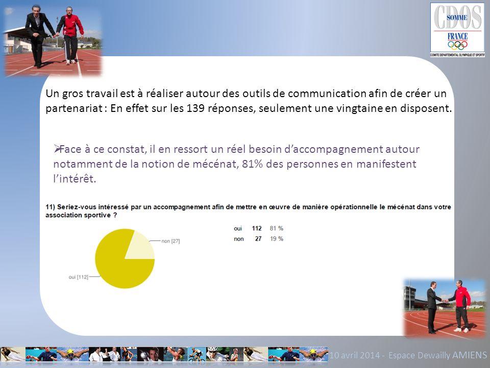 Un gros travail est à réaliser autour des outils de communication afin de créer un partenariat : En effet sur les 139 réponses, seulement une vingtaine en disposent.