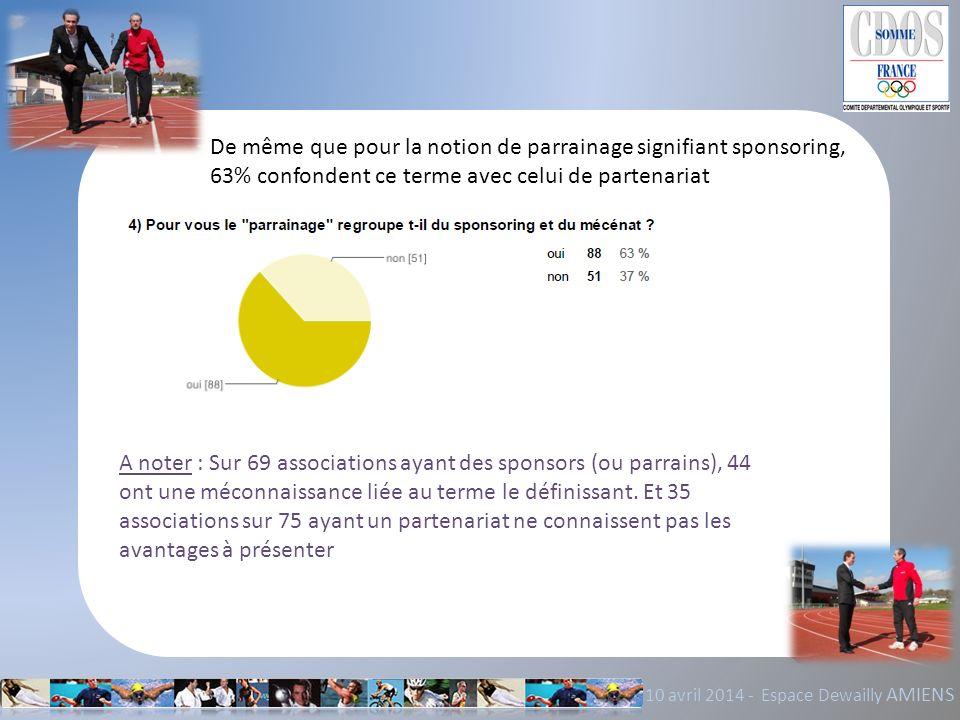 De même que pour la notion de parrainage signifiant sponsoring, 63% confondent ce terme avec celui de partenariat