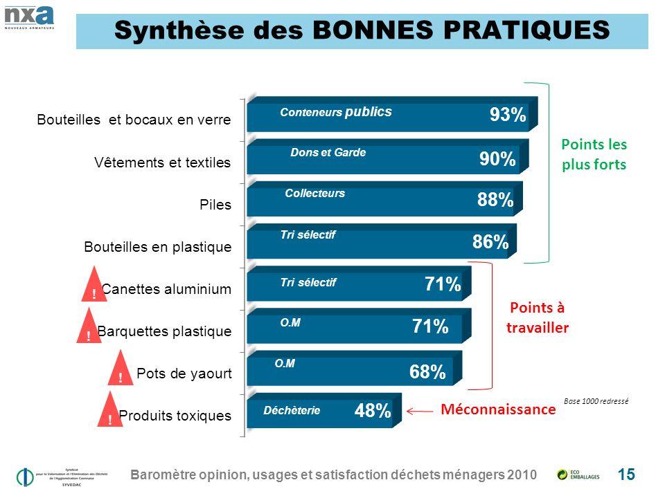 Synthèse des BONNES PRATIQUES