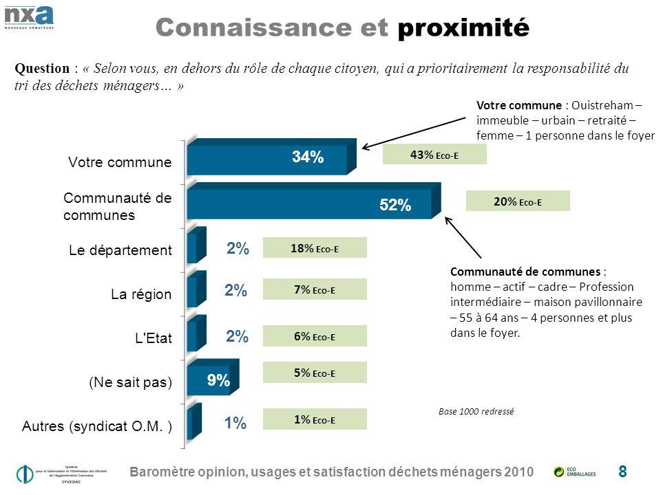 Baromètre opinion, usages et satisfaction déchets ménagers 2010
