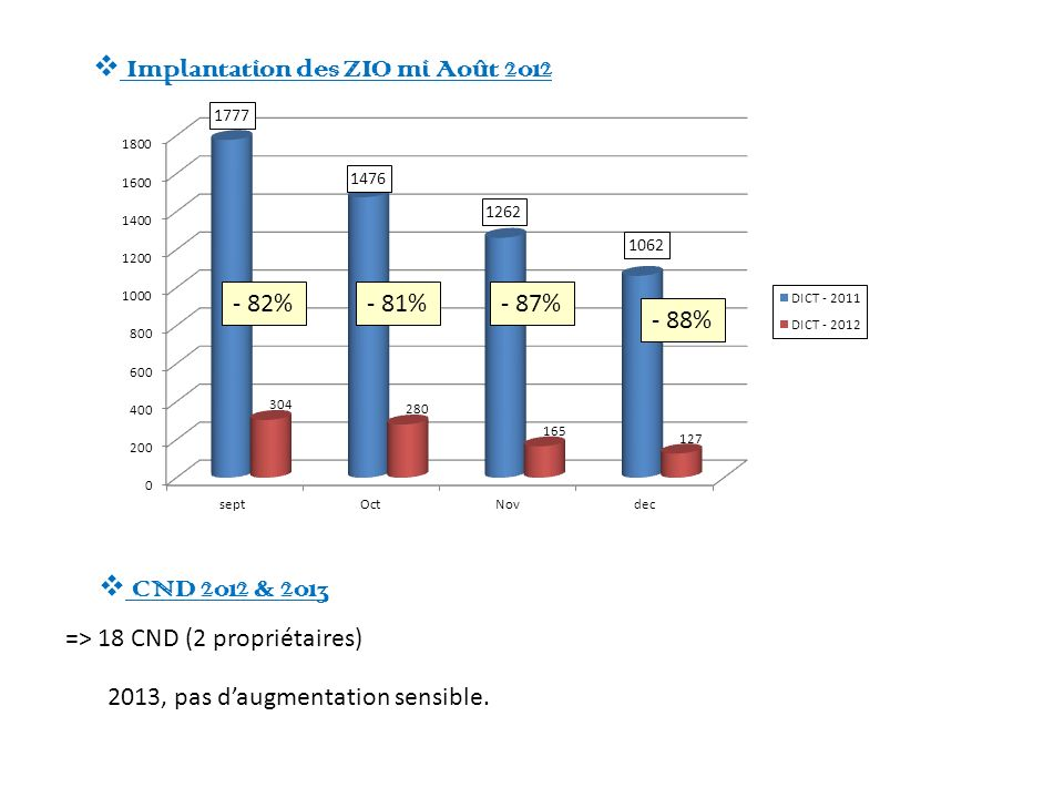 Implantation des ZIO mi Août 2012