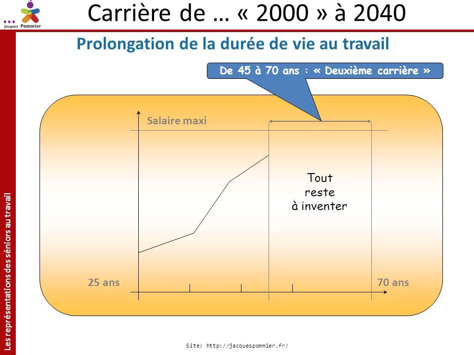 Carrière de … « 2000 » à 2040 Prolongation de la durée de vie au travail. De 45 à 70 ans : « Deuxième carrière »