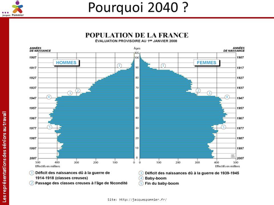 Pourquoi 2040 Pyramide des âges