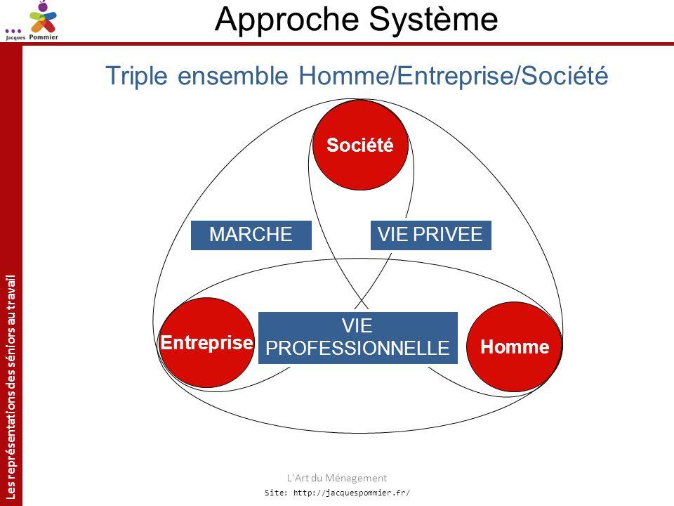Approche Système Triple ensemble Homme/Entreprise/Société