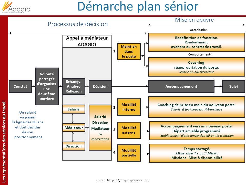 Démarche plan sénior Processus de décision Mise en oeuvre