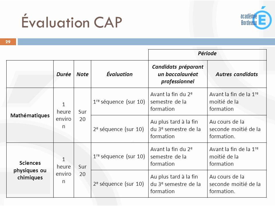 Évaluation CAP Période Durée Note Évaluation