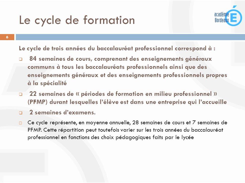 Le cycle de formation Le cycle de trois années du baccalauréat professionnel correspond à :