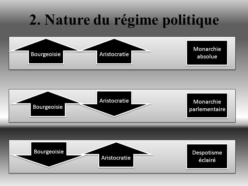2. Nature du régime politique