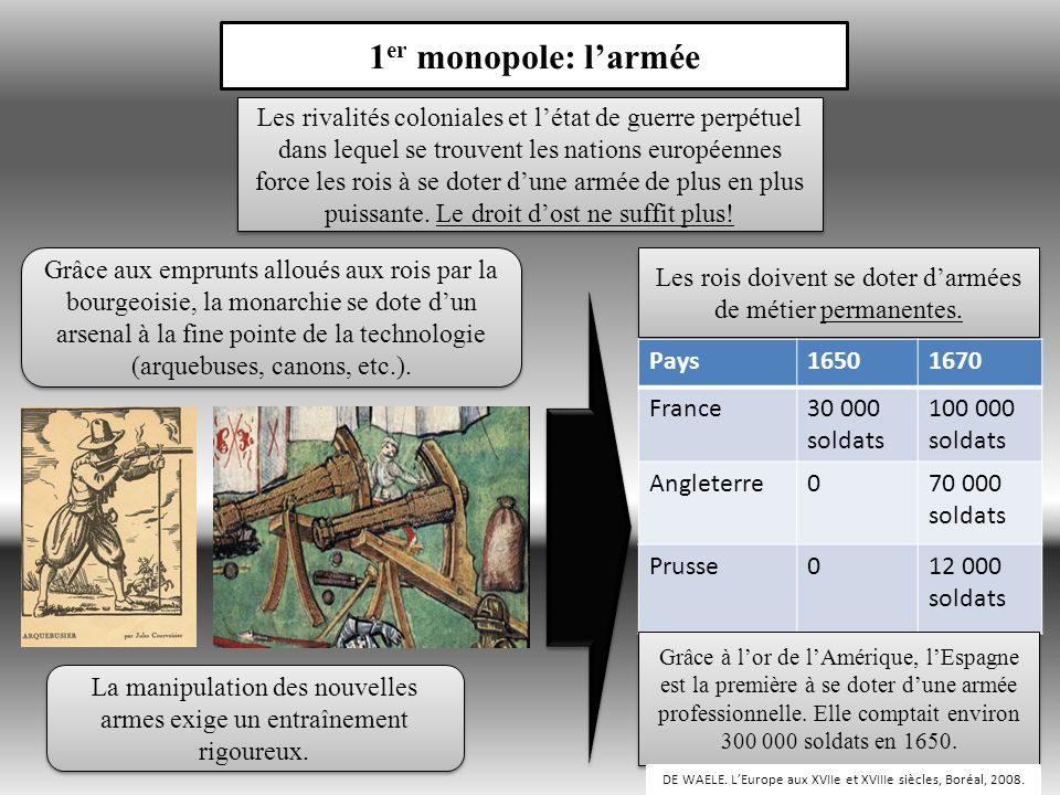 1er monopole: l'armée