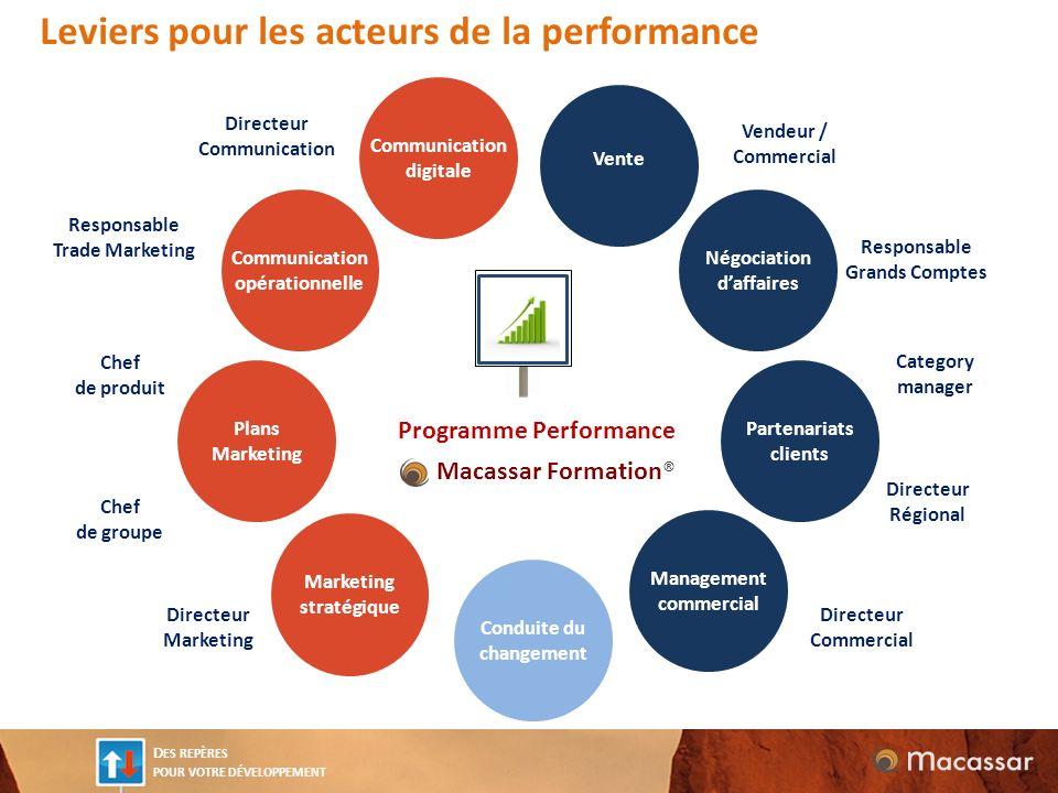 Leviers pour les acteurs de la performance