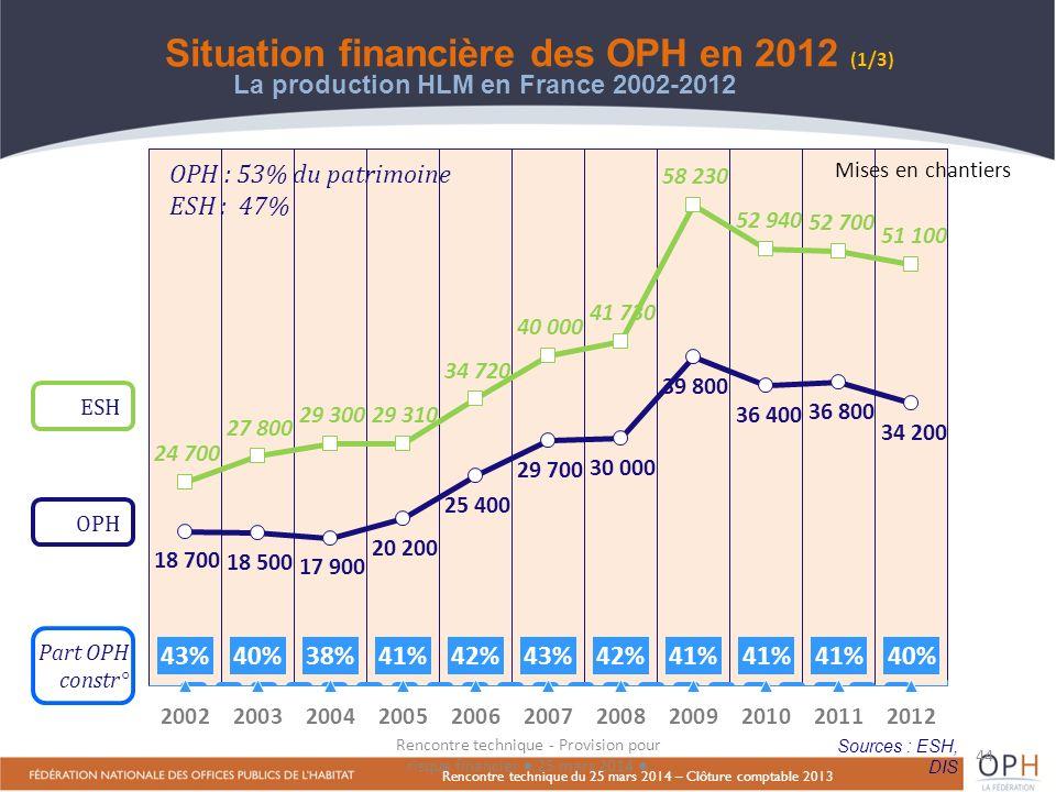 Situation financière des OPH en 2012 (1/3)
