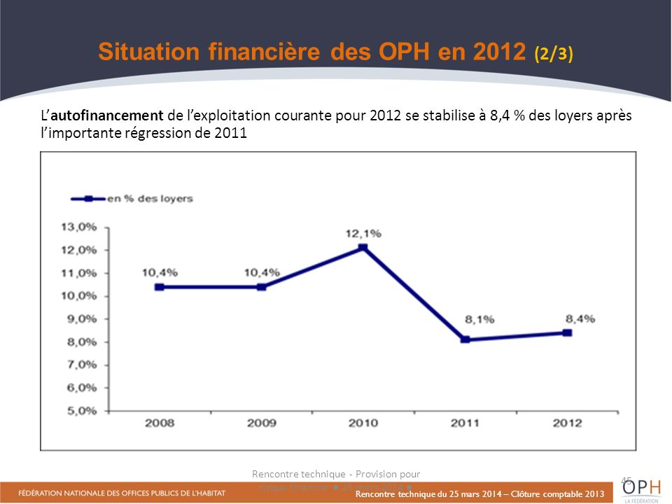 Situation financière des OPH en 2012 (2/3)