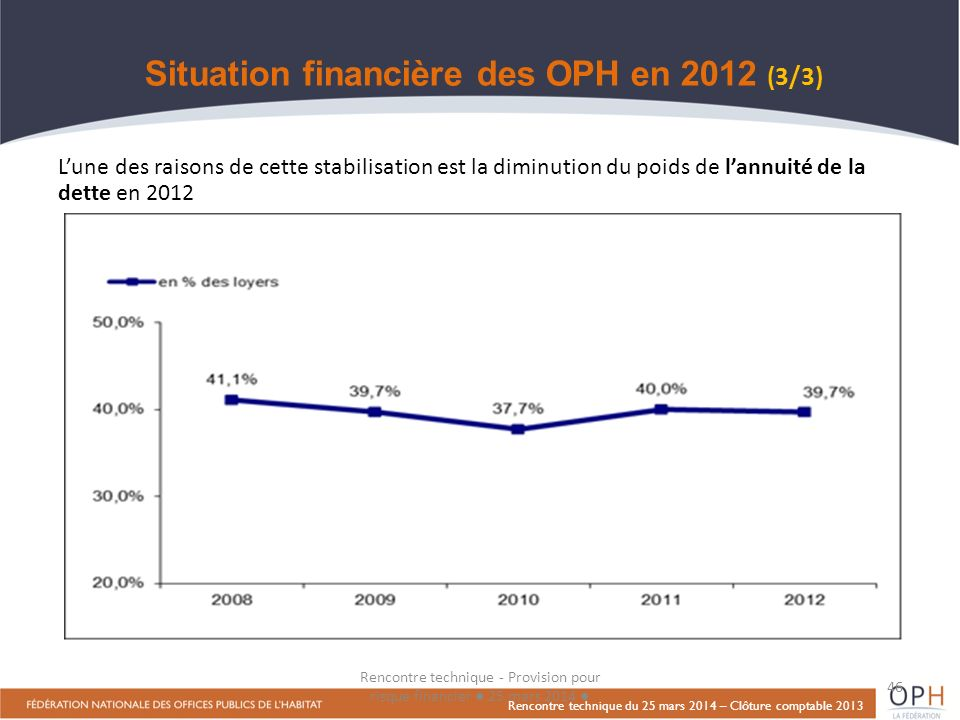 Situation financière des OPH en 2012 (3/3)