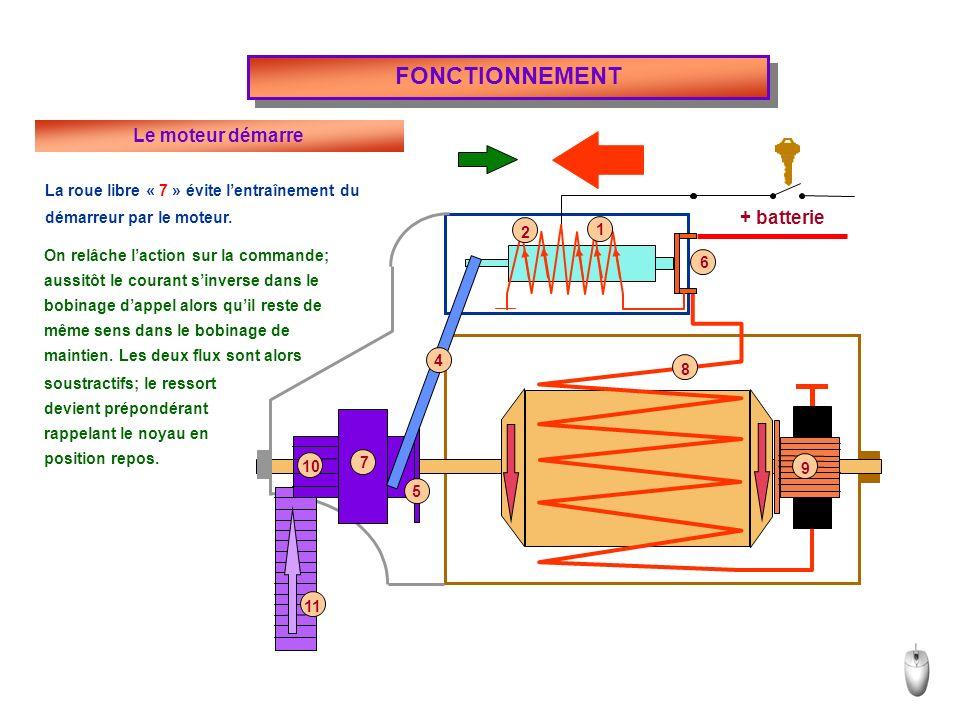 FONCTIONNEMENT Le moteur démarre + batterie