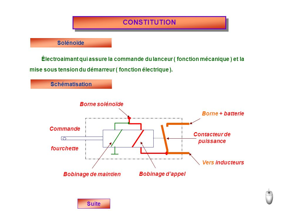 CONSTITUTION Solénoïde
