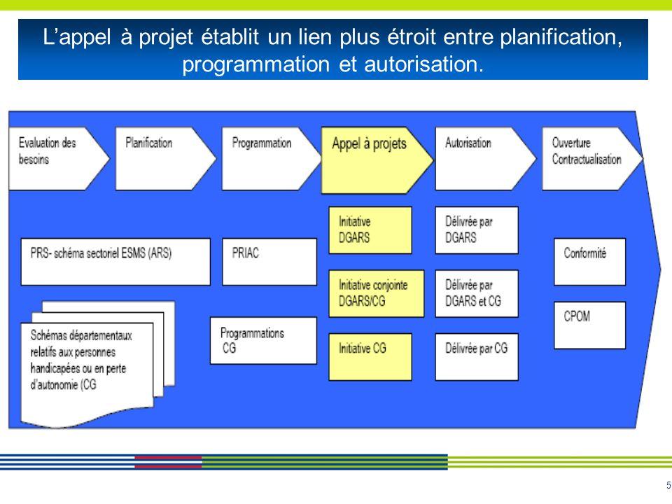 L'appel à projet établit un lien plus étroit entre planification, programmation et autorisation.