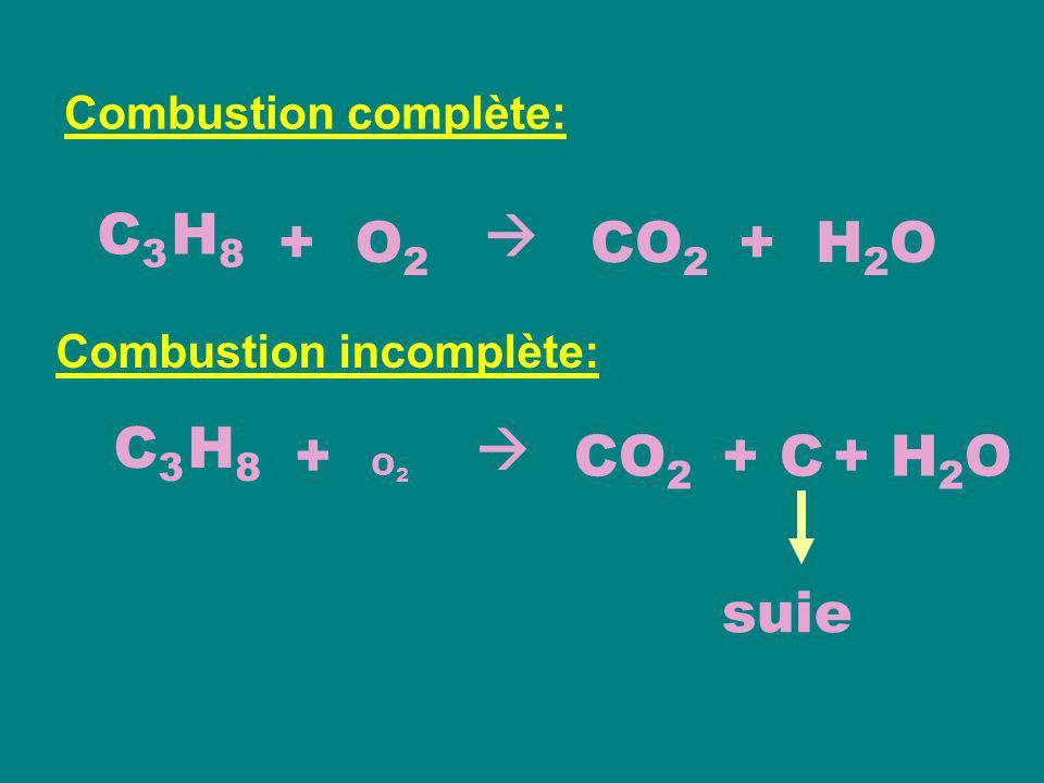 C3 H8  + O2 CO2 + H2O C3 H8  + O2 CO2 + C + H2O suie