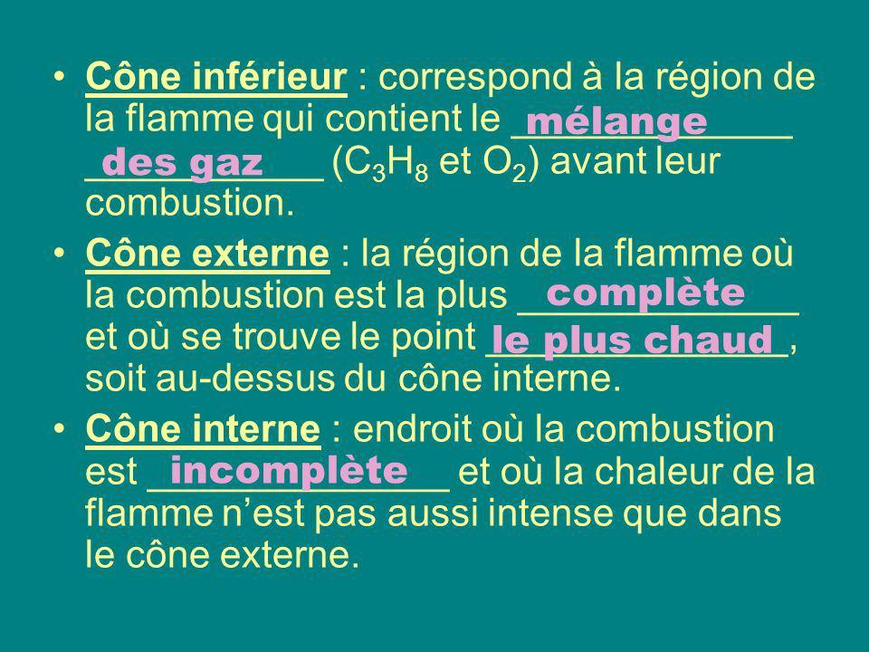 Cône inférieur : correspond à la région de la flamme qui contient le _____________ ___________ (C3H8 et O2) avant leur combustion.