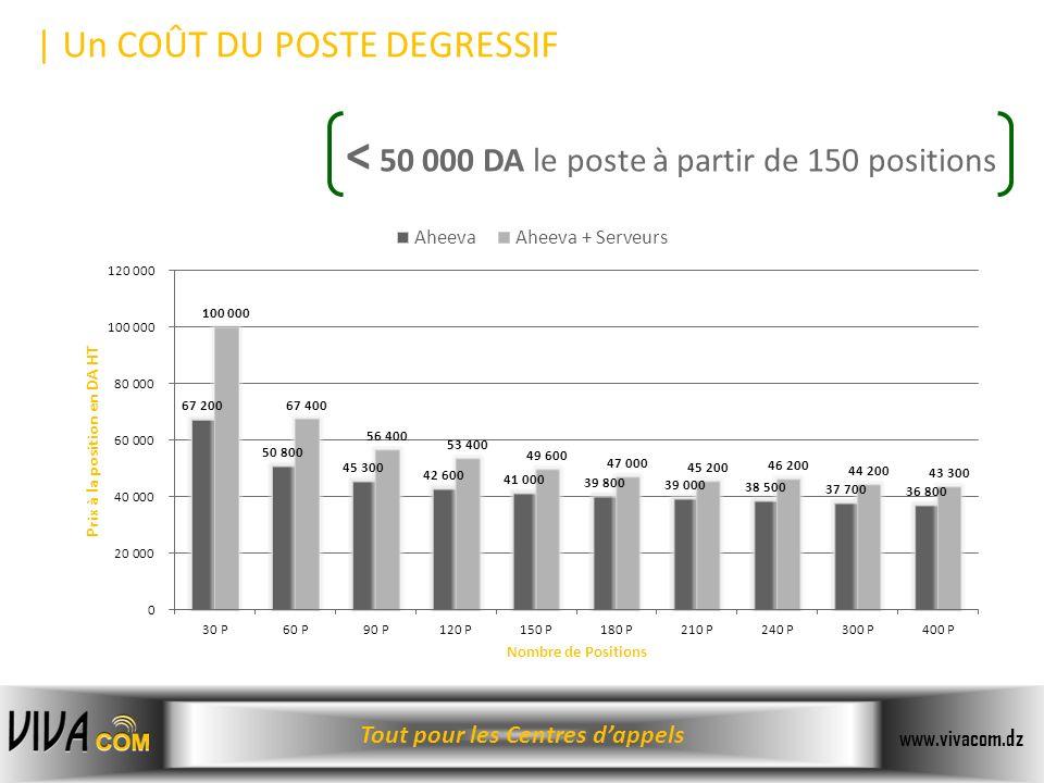 < 50 000 DA le poste à partir de 150 positions