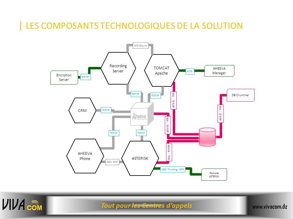| LES COMPOSANTS TECHNOLOGIQUES DE LA SOLUTION
