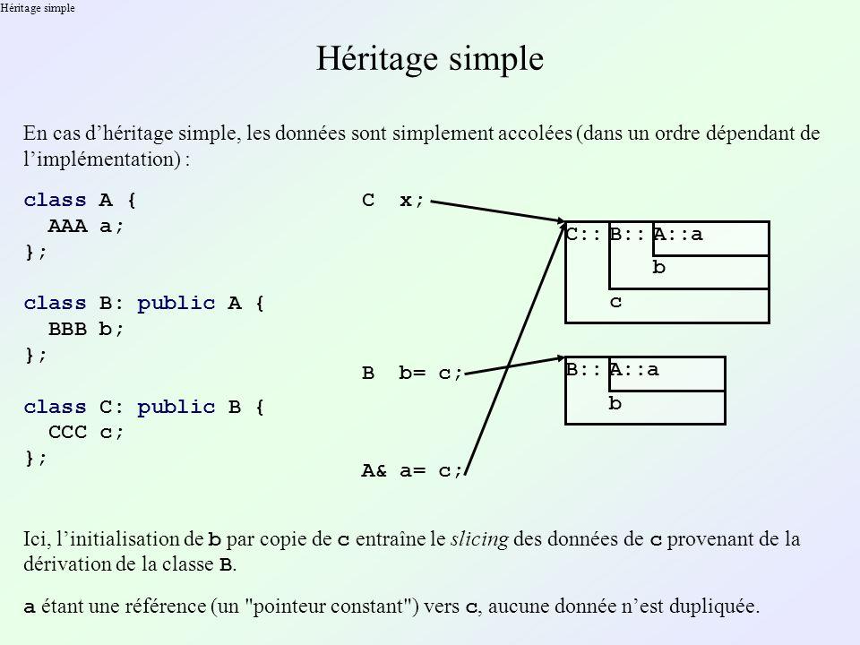 Héritage simple Héritage simple. En cas d'héritage simple, les données sont simplement accolées (dans un ordre dépendant de l'implémentation) :