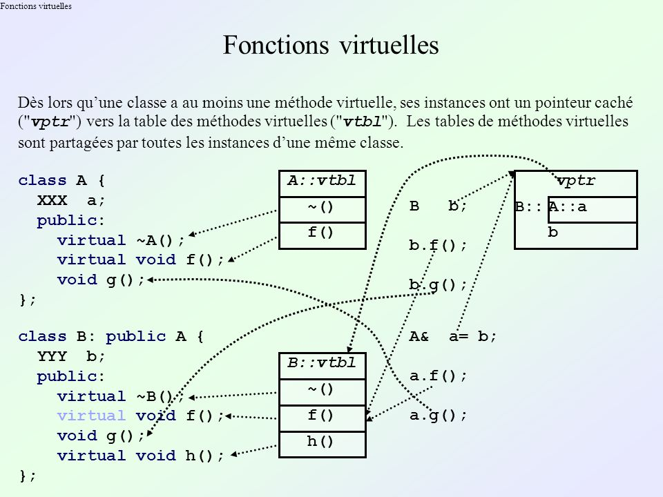Fonctions virtuelles Fonctions virtuelles.