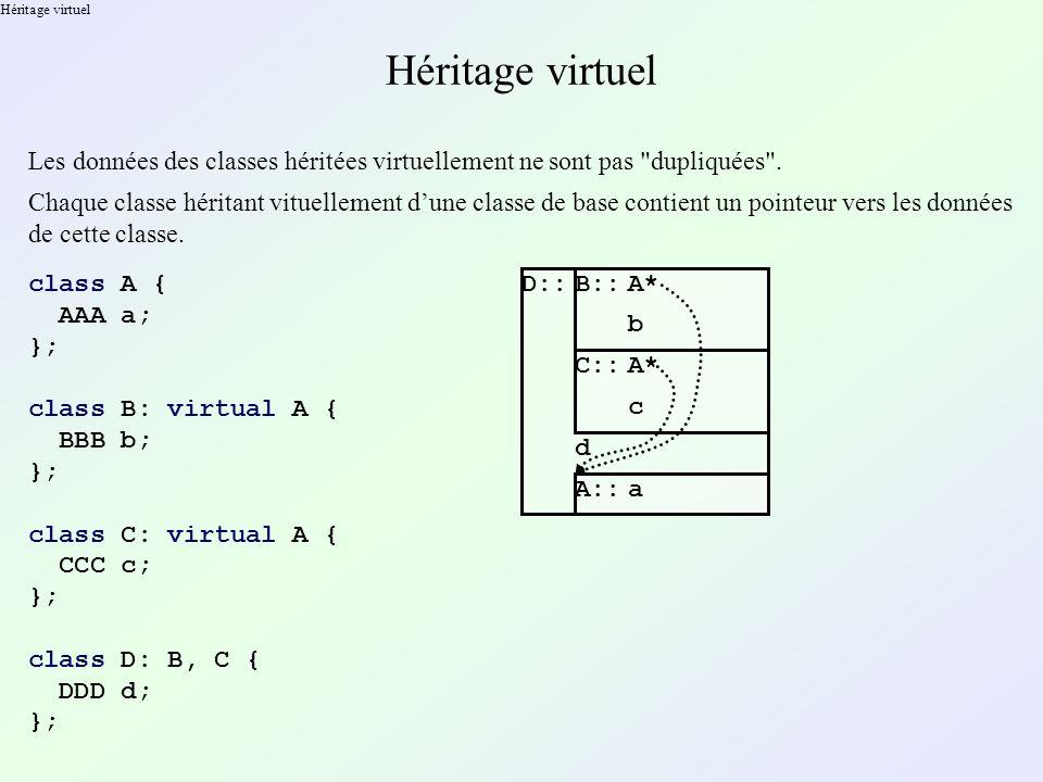 Héritage virtuel Héritage virtuel. Les données des classes héritées virtuellement ne sont pas dupliquées .