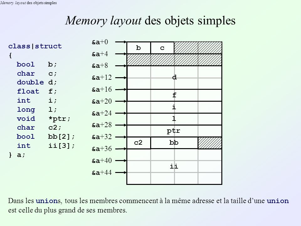 Memory layout des objets simples
