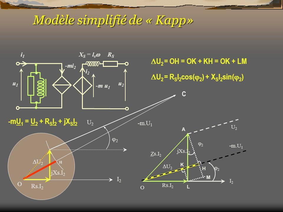 Modèle simplifié de « Kapp»