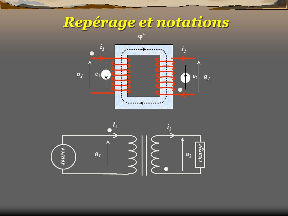 Repérage et notations + i1 i2 u1 u2 e1 e2 i1 i2 source charge u2 u1