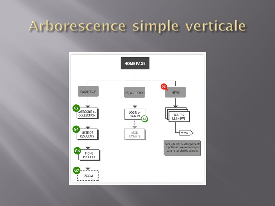 Arborescence simple verticale