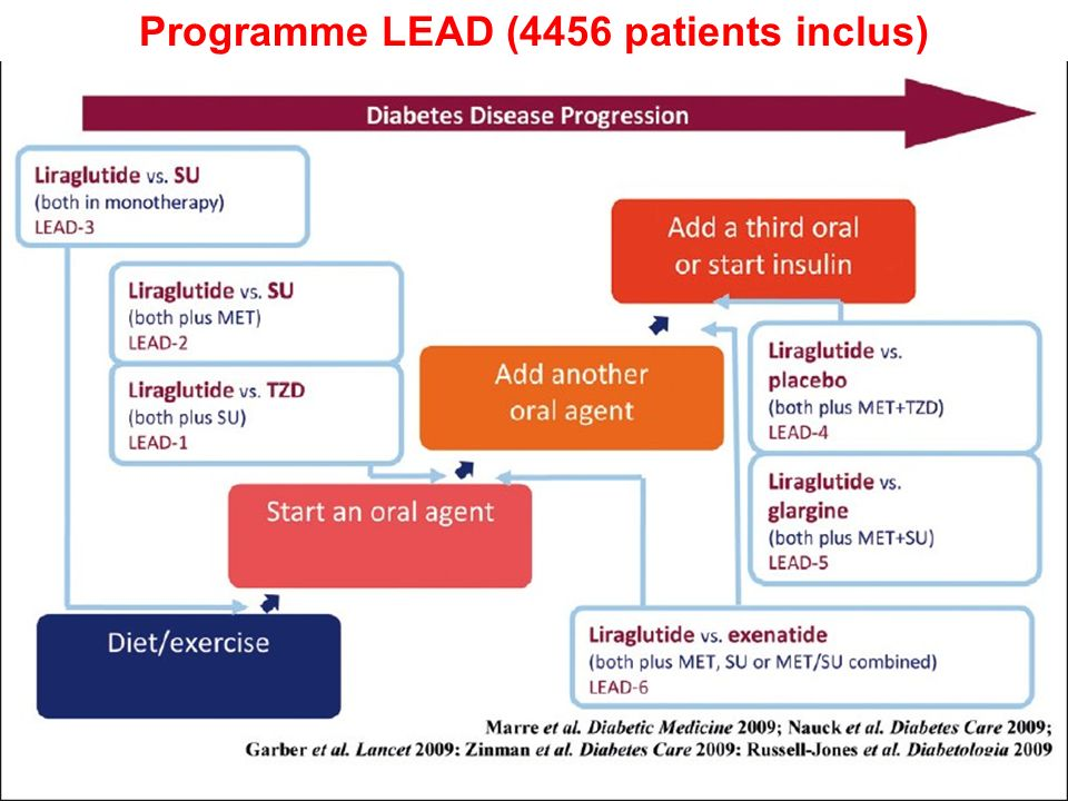 Programme LEAD (4456 patients inclus)