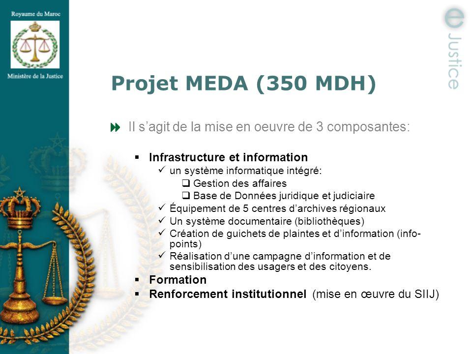 Projet MEDA (350 MDH) Il s'agit de la mise en oeuvre de 3 composantes: