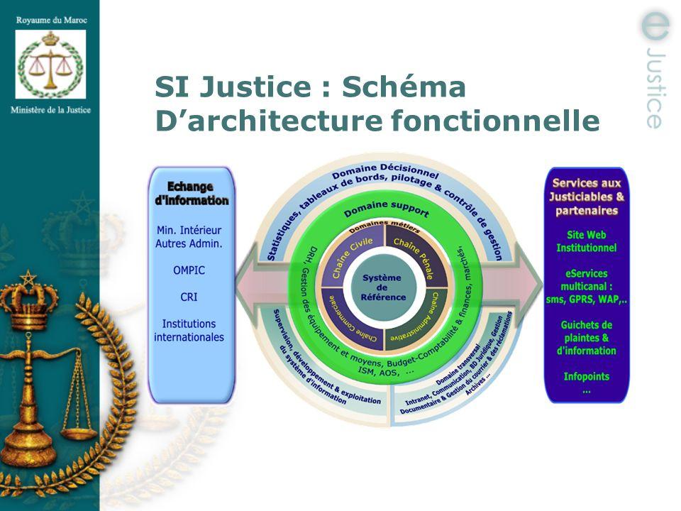 Sommaire la justice en chiffres ppt t l charger for Architecture fonctionnelle