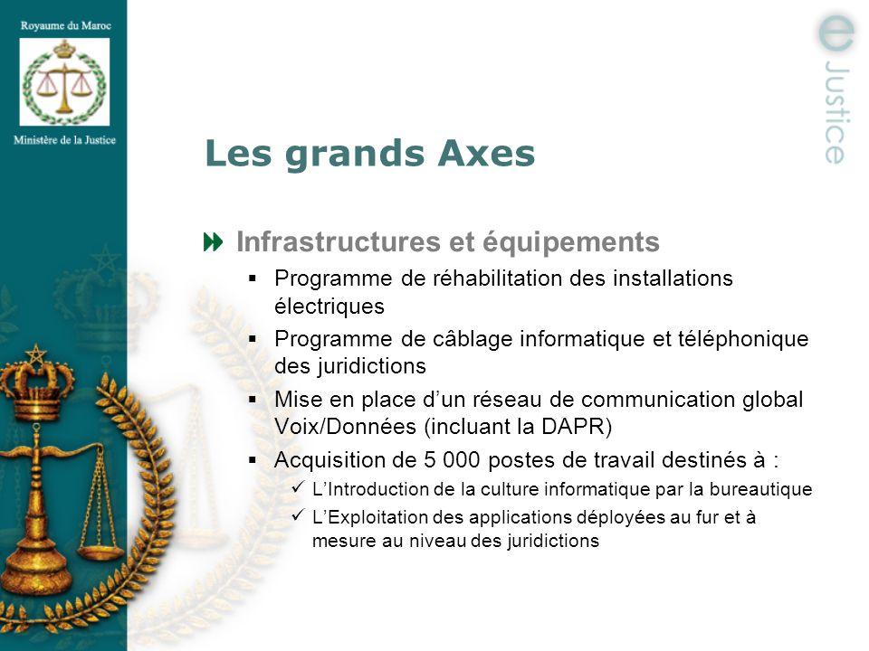 Les grands Axes Infrastructures et équipements