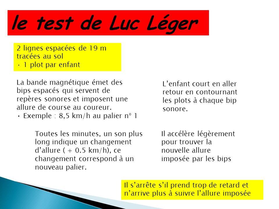 le test de Luc Léger 2 lignes espacées de 19 m tracées au sol