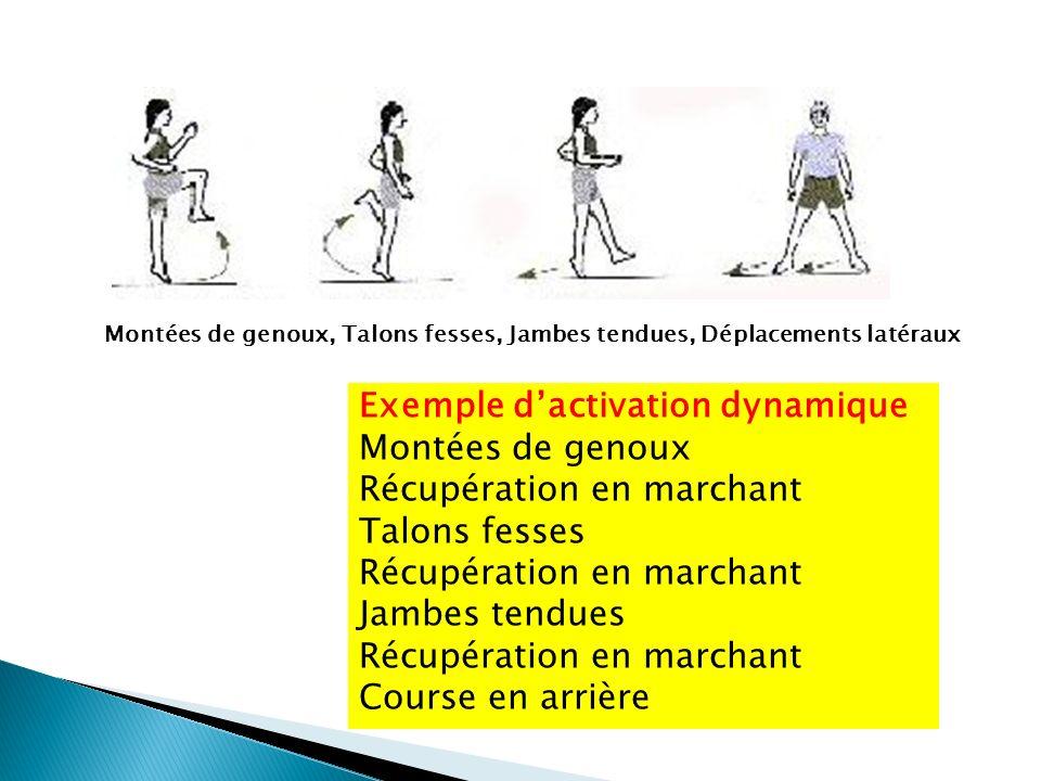 Exemple d'activation dynamique Montées de genoux