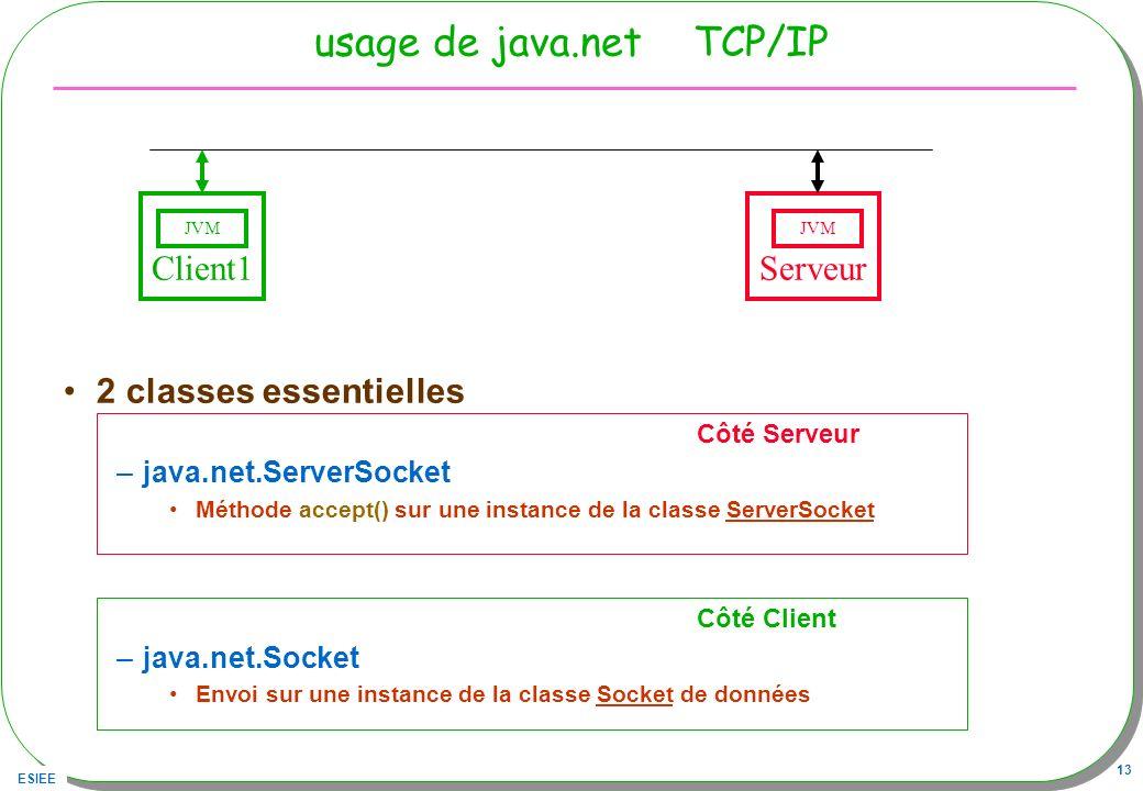 usage de java.net TCP/IP