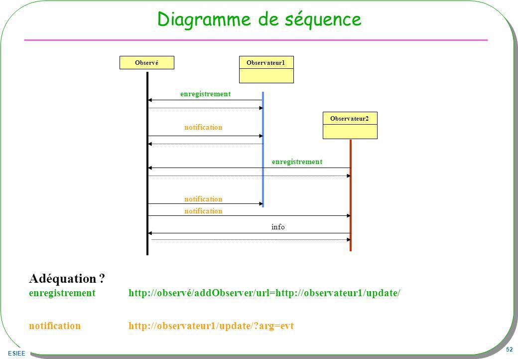 Diagramme de séquence Adéquation