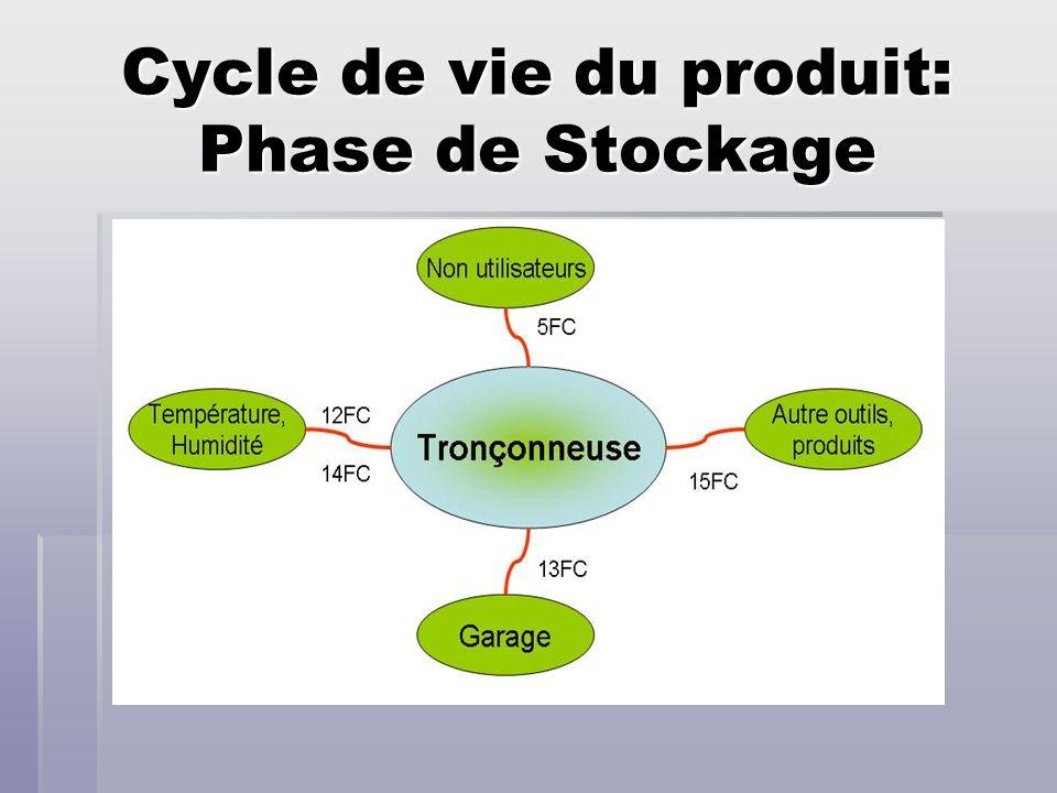Cycle de vie du produit: Phase de Stockage