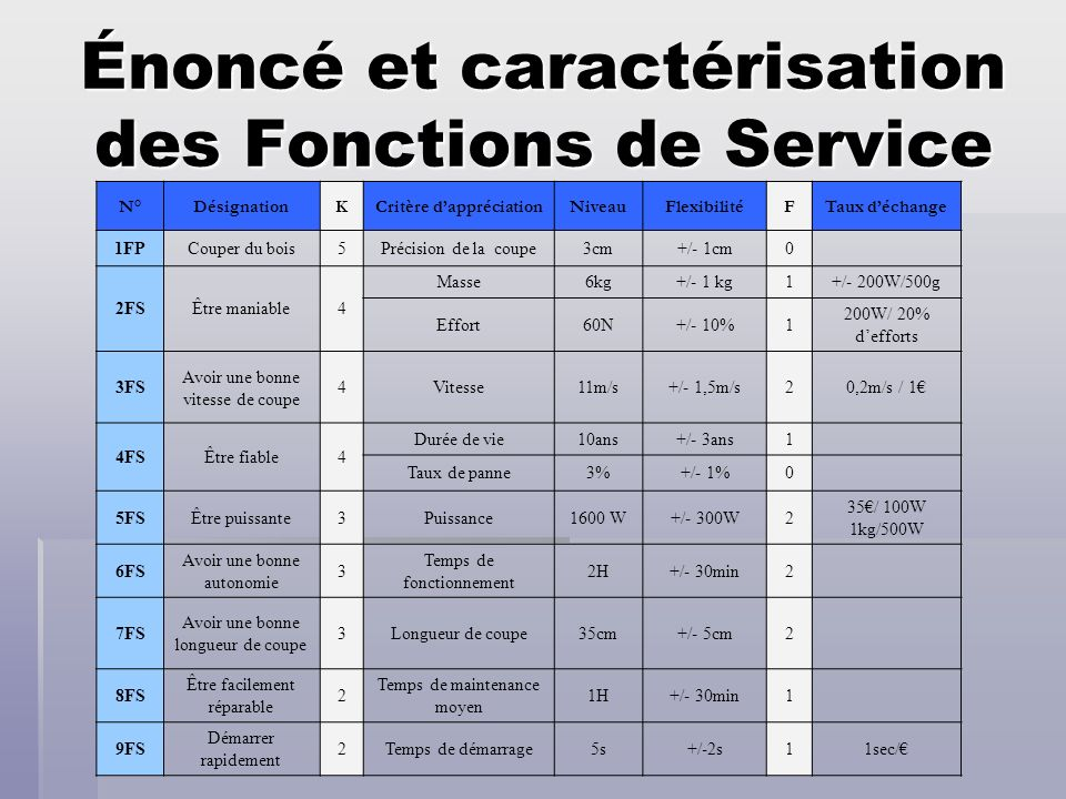 Énoncé et caractérisation des Fonctions de Service