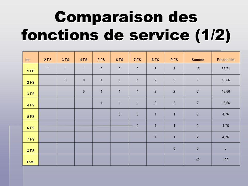 Comparaison des fonctions de service (1/2)