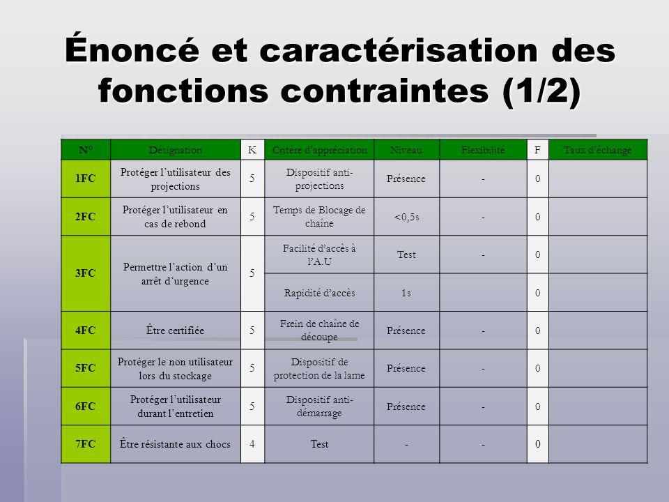 Énoncé et caractérisation des fonctions contraintes (1/2)