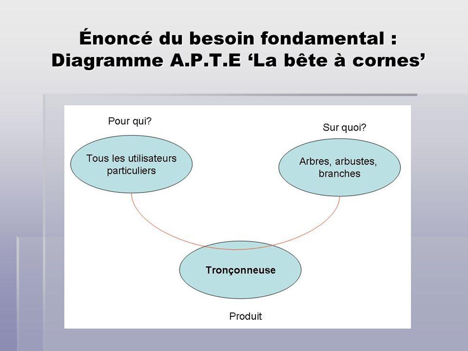 Énoncé du besoin fondamental : Diagramme A.P.T.E 'La bête à cornes'
