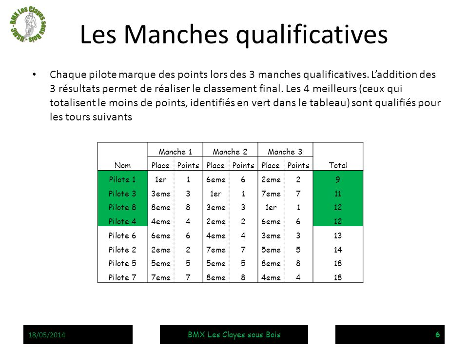 Les Manches qualificatives