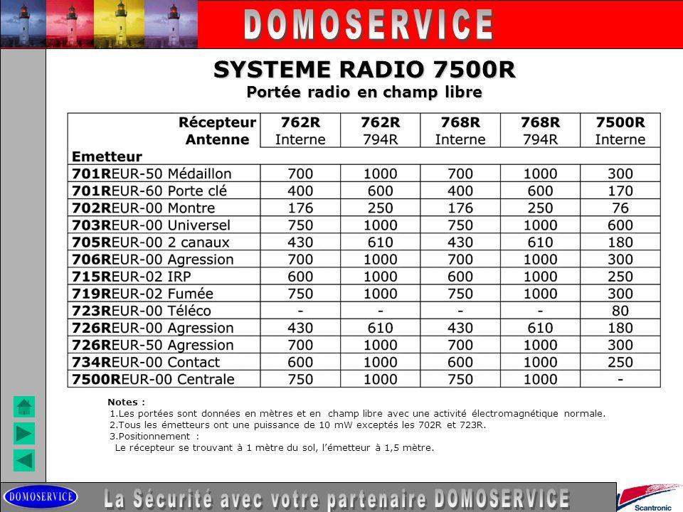 SYSTEME RADIO 7500R Portée radio en champ libre