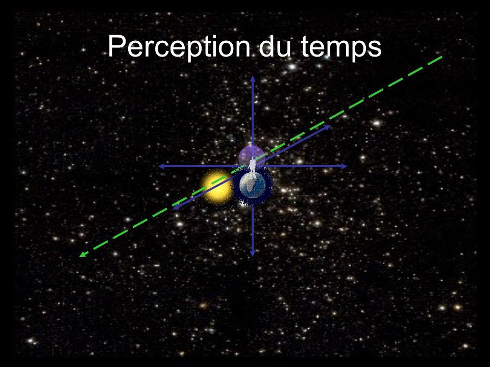 Perception du temps