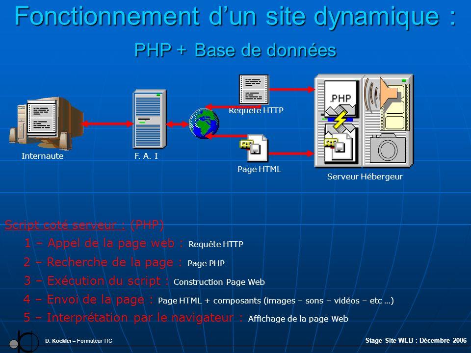 Fonctionnement d'un site dynamique : PHP + Base de données